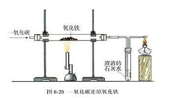 化学九年级下人教新课标8.3金属资源的利用和保护教材配图(五)