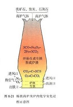 化学九年级下人教新课标8.3金属资源的利用和保护教材配图(六)