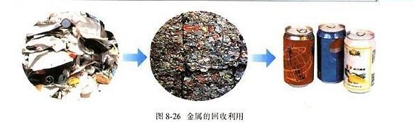 化学九年级下人教新课标8.3金属资源的利用和保护教材配图(十)