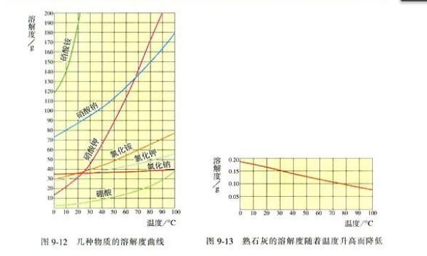 化学九年级下人教新课标9.2溶解度教材配图(二)