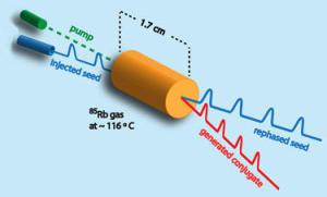 科学家研发出超光速脉冲