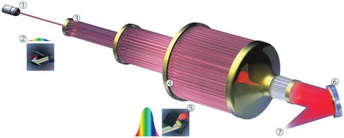 后LHC时代:光纤激光阵列功率达全球发电量千倍