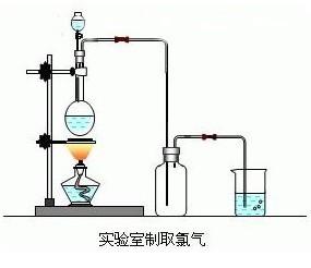 实验室制取氯气