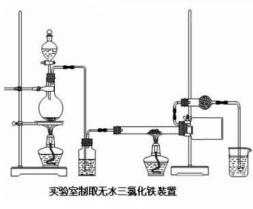 实验室制取无水三氧化铁装置