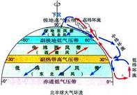 三圈环流的形成