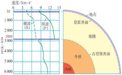 地球的圈层结构