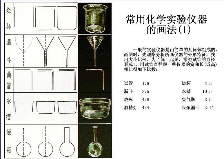 常用化学实验仪器的画法(1)