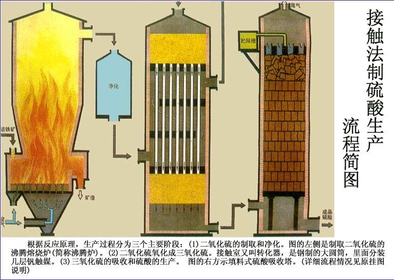 接触法制硫酸生产流程简图