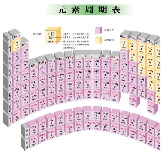 化学元素符号、中文名、英文名及其读法