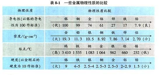 化学九年级下人教新课标8.1金属材料教材配表
